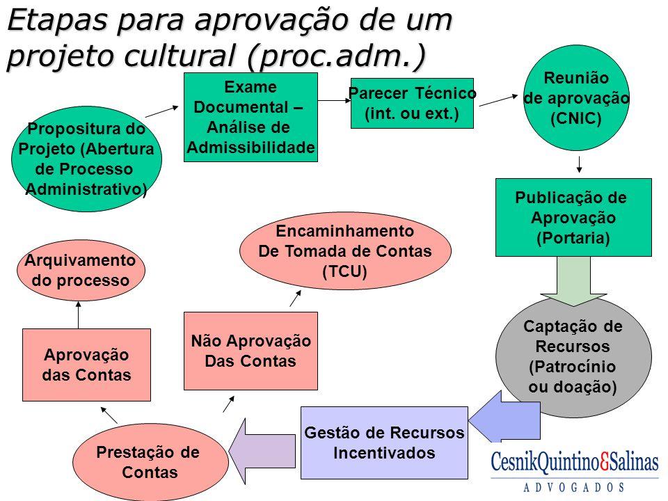 Etapas para aprovação de um projeto cultural (proc.adm.)