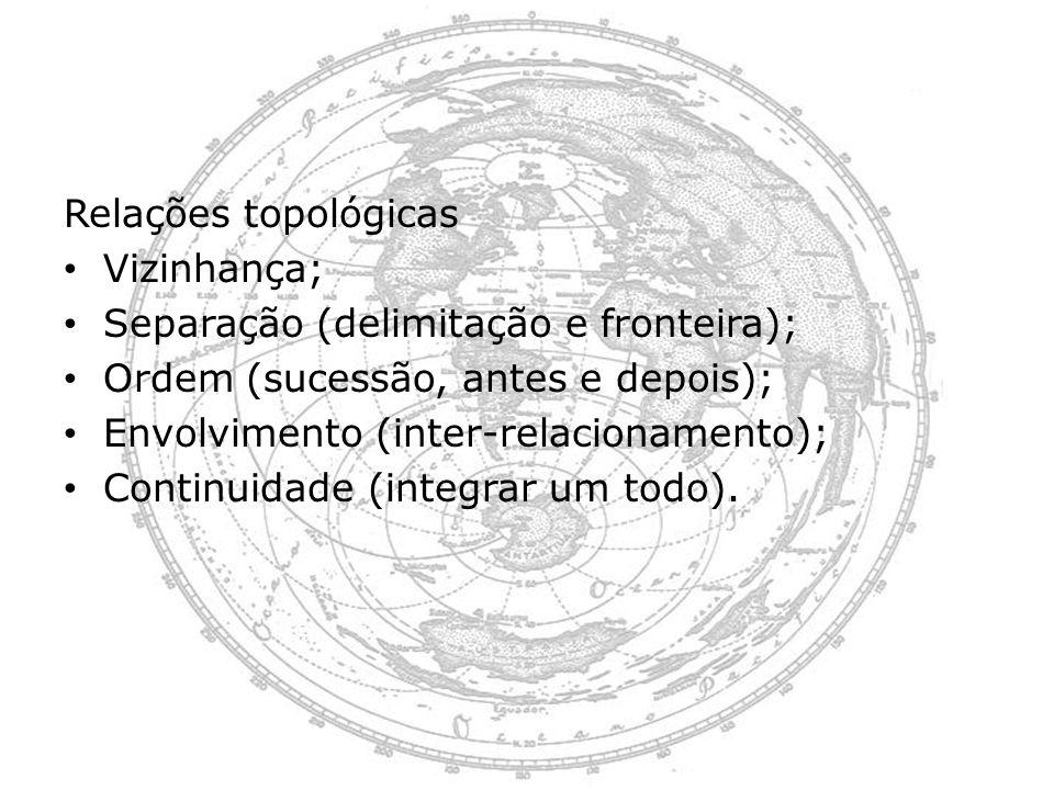 Relações topológicas Vizinhança; Separação (delimitação e fronteira); Ordem (sucessão, antes e depois);