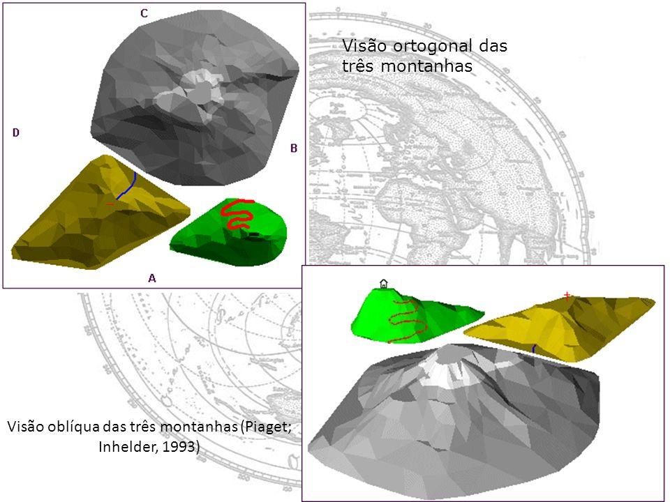 Visão oblíqua das três montanhas (Piaget; Inhelder, 1993)