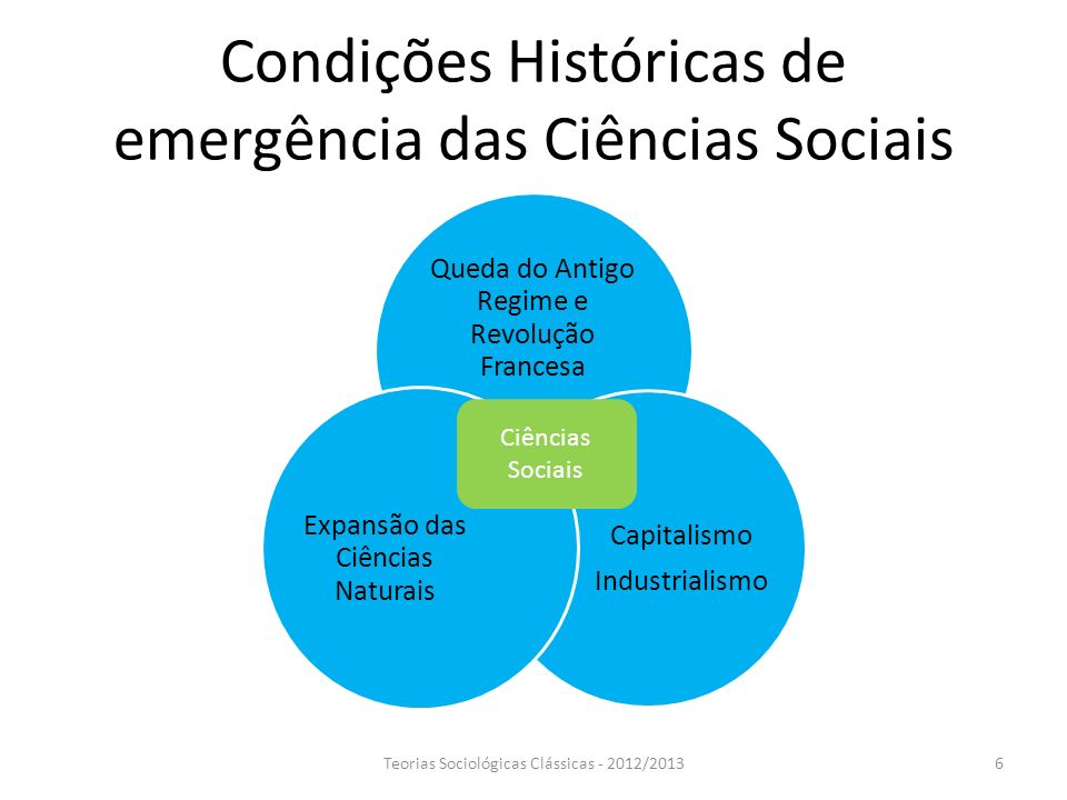 Condições Históricas de emergência das Ciências Sociais
