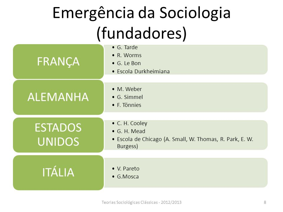 Emergência da Sociologia (fundadores)