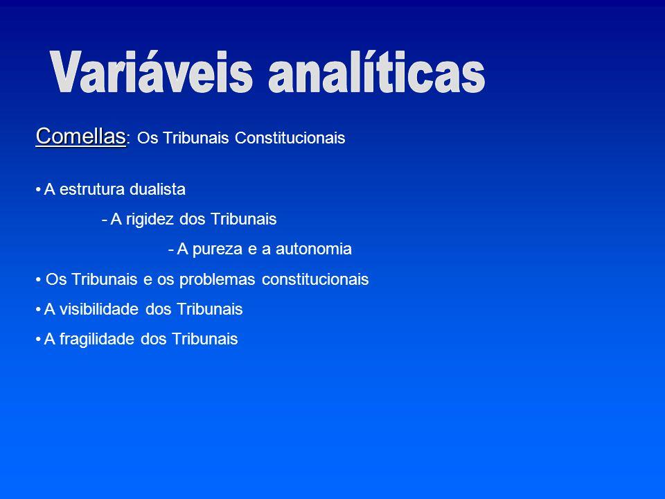 Variáveis analíticas Comellas: Os Tribunais Constitucionais