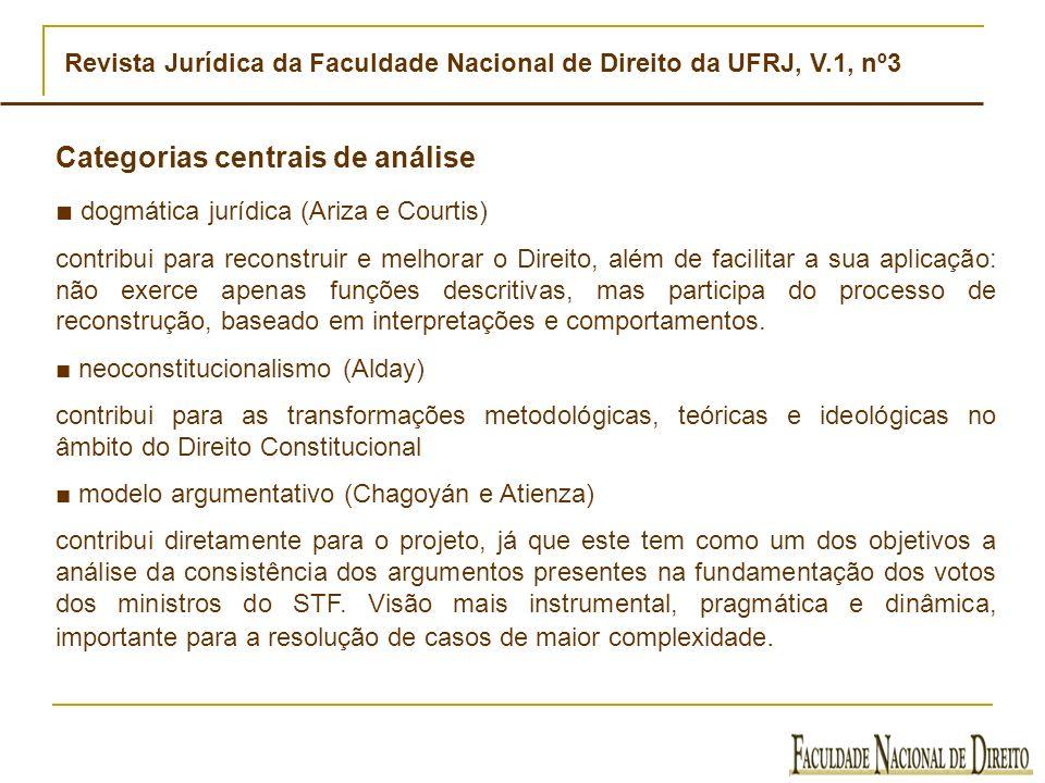 Categorias centrais de análise ■ dogmática jurídica (Ariza e Courtis)