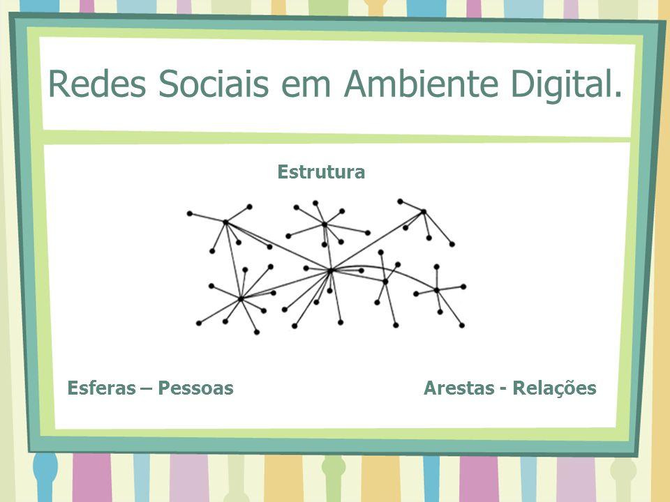 Redes Sociais em Ambiente Digital.