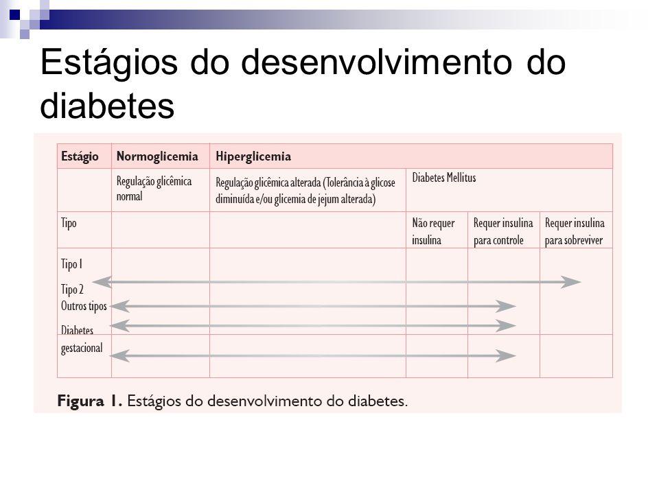 Estágios do desenvolvimento do diabetes