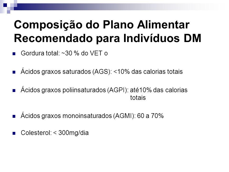 Composição do Plano Alimentar Recomendado para Indivíduos DM