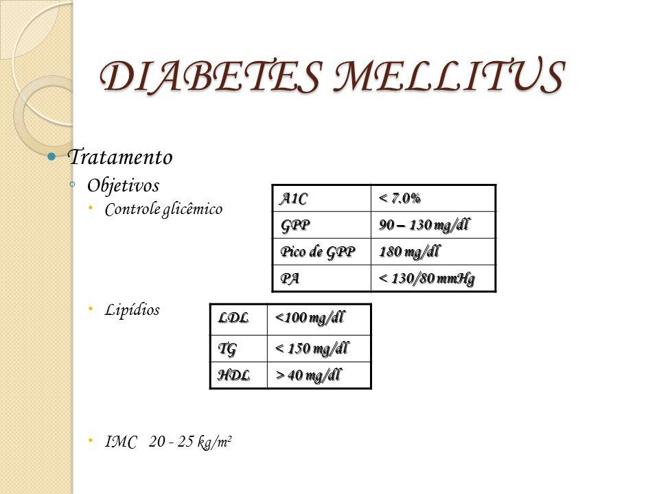 DIABETES MELLITUS Tratamento Objetivos Controle glicêmico Lipídios