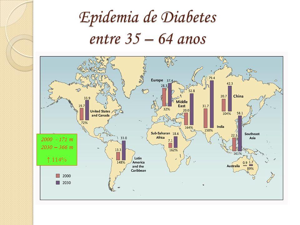 Epidemia de Diabetes entre 35 – 64 anos