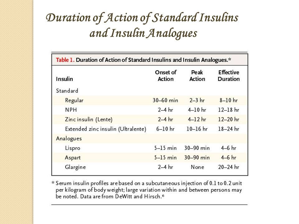 Duration of Action of Standard Insulins