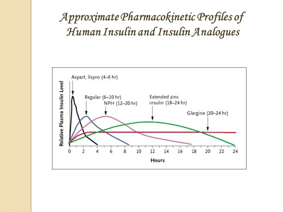 Approximate Pharmacokinetic Profiles of