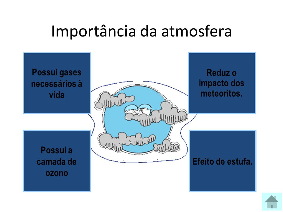 Importância da atmosfera