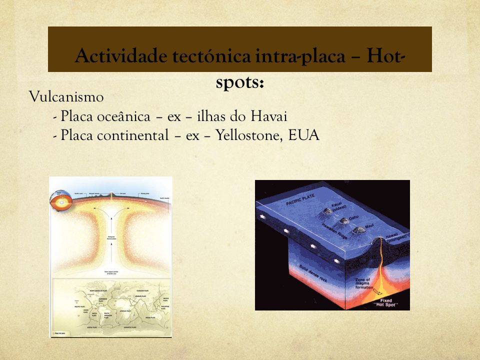 Actividade tectónica intra-placa – Hot-spots: