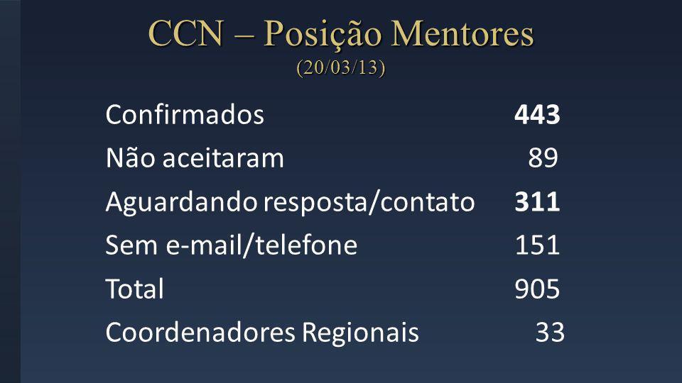 CCN – Posição Mentores (20/03/13)