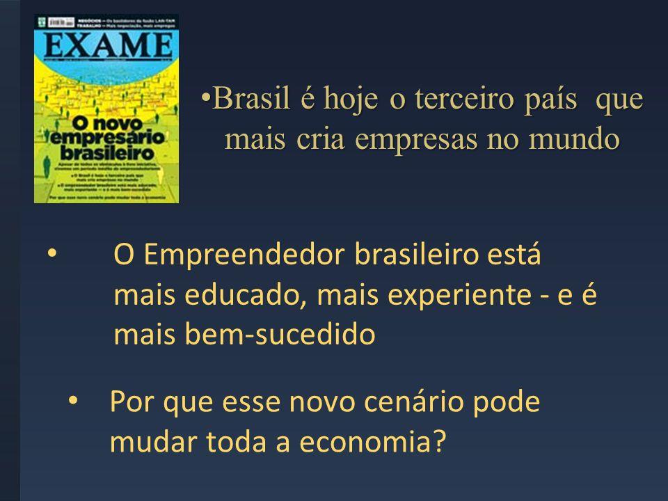 Brasil é hoje o terceiro país que mais cria empresas no mundo