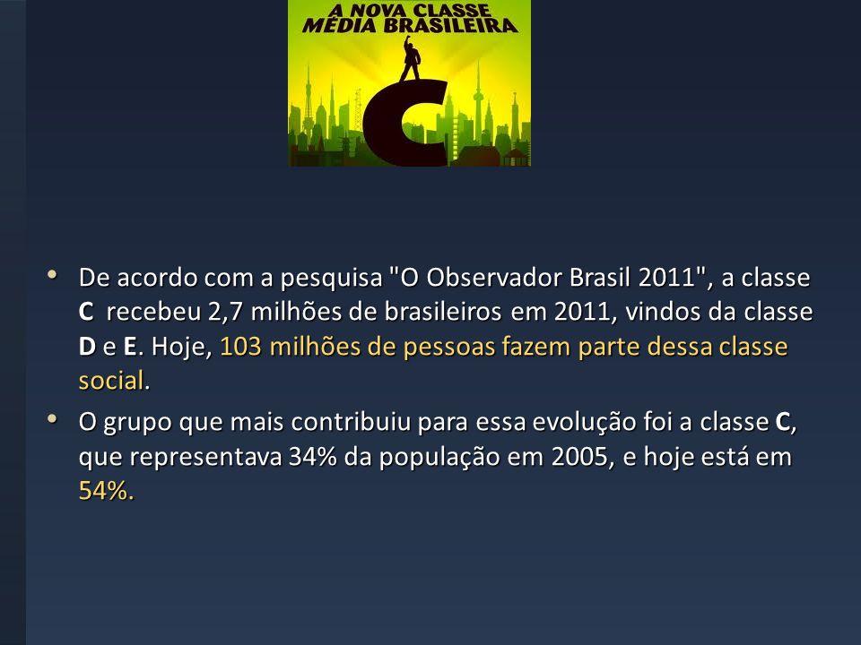 De acordo com a pesquisa O Observador Brasil 2011 , a classe C recebeu 2,7 milhões de brasileiros em 2011, vindos da classe D e E. Hoje, 103 milhões de pessoas fazem parte dessa classe social.