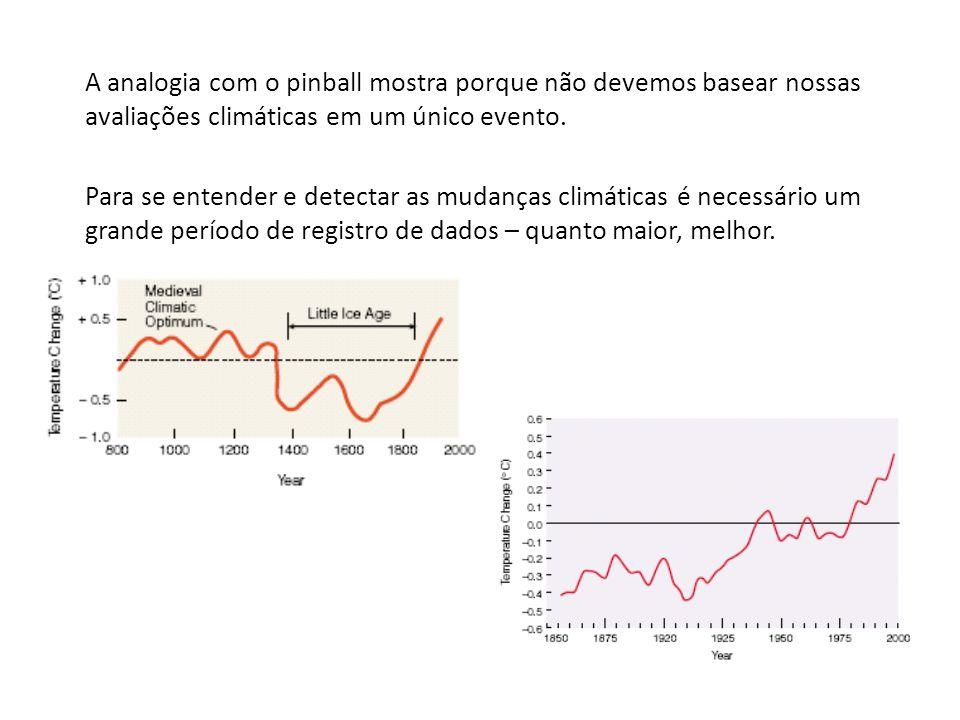A analogia com o pinball mostra porque não devemos basear nossas avaliações climáticas em um único evento.