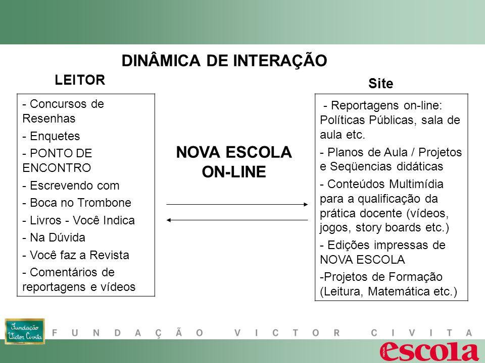 DINÂMICA DE INTERAÇÃO NOVA ESCOLA ON-LINE