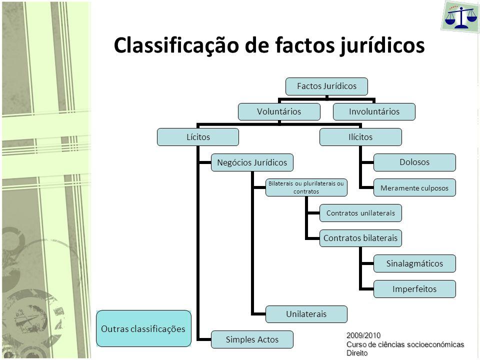 Classificação de factos jurídicos