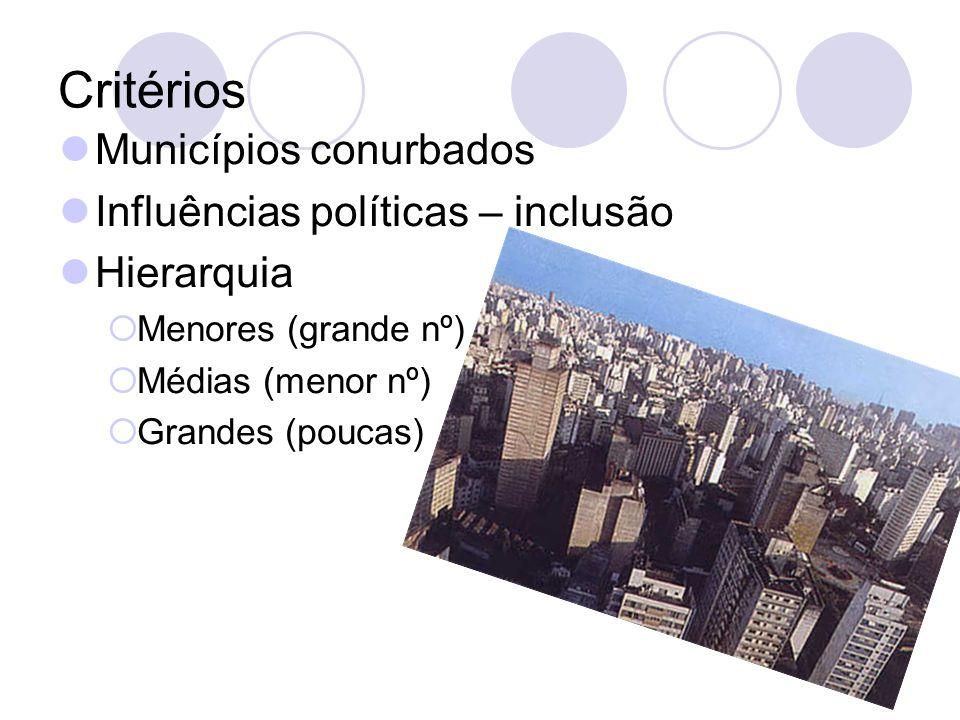 Critérios Municípios conurbados Influências políticas – inclusão