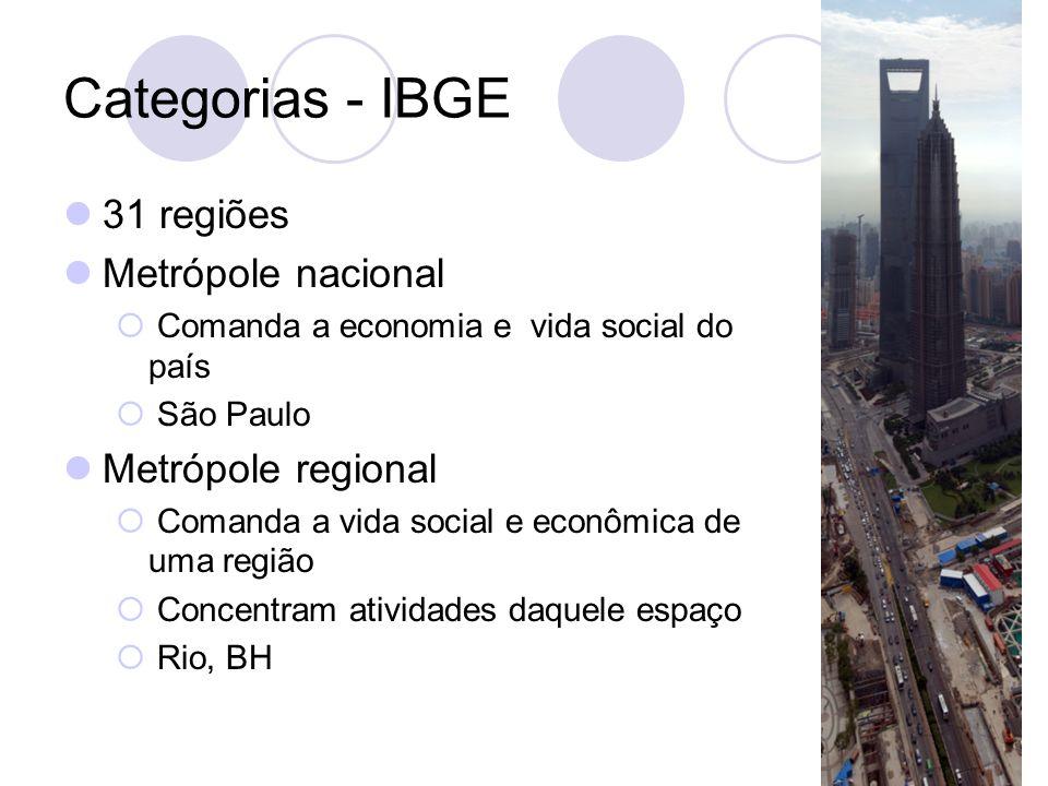 Categorias - IBGE 31 regiões Metrópole nacional Metrópole regional