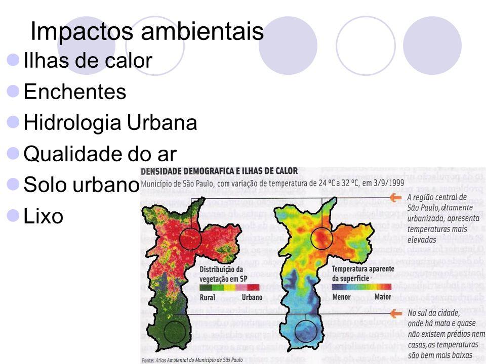 Impactos ambientais Ilhas de calor Enchentes Hidrologia Urbana