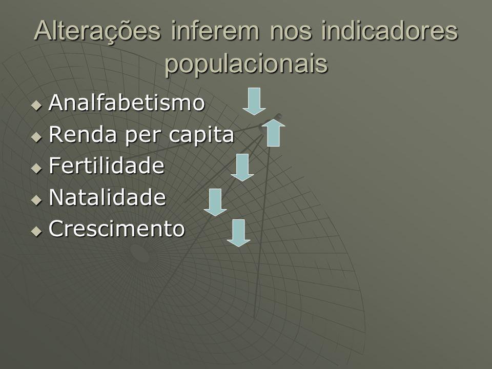 Alterações inferem nos indicadores populacionais