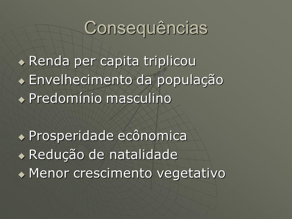 Consequências Renda per capita triplicou Envelhecimento da população