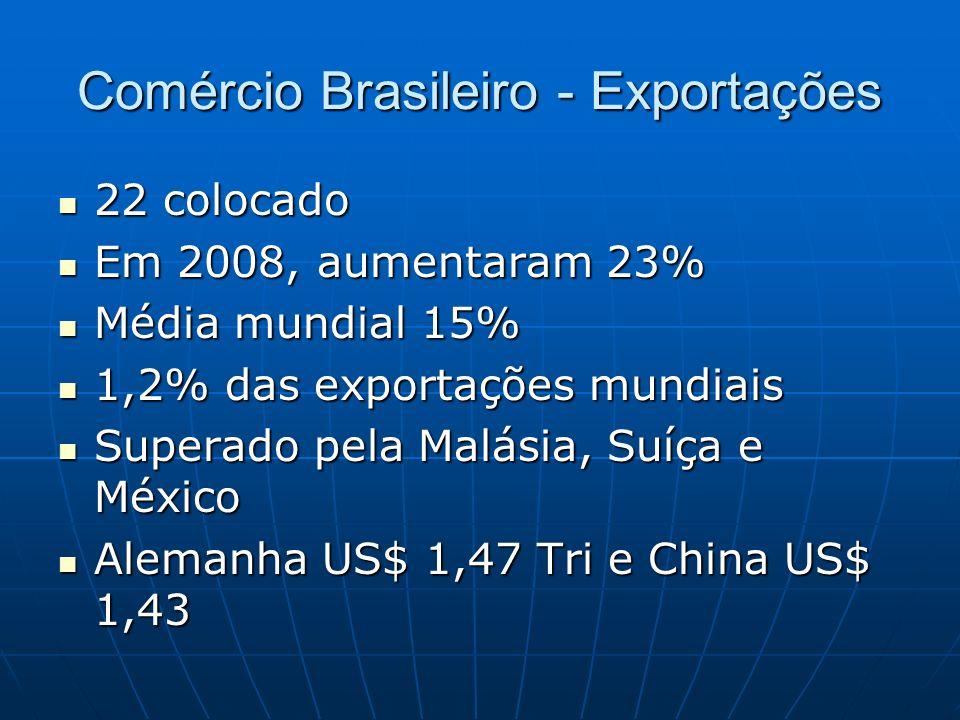 Comércio Brasileiro - Exportações