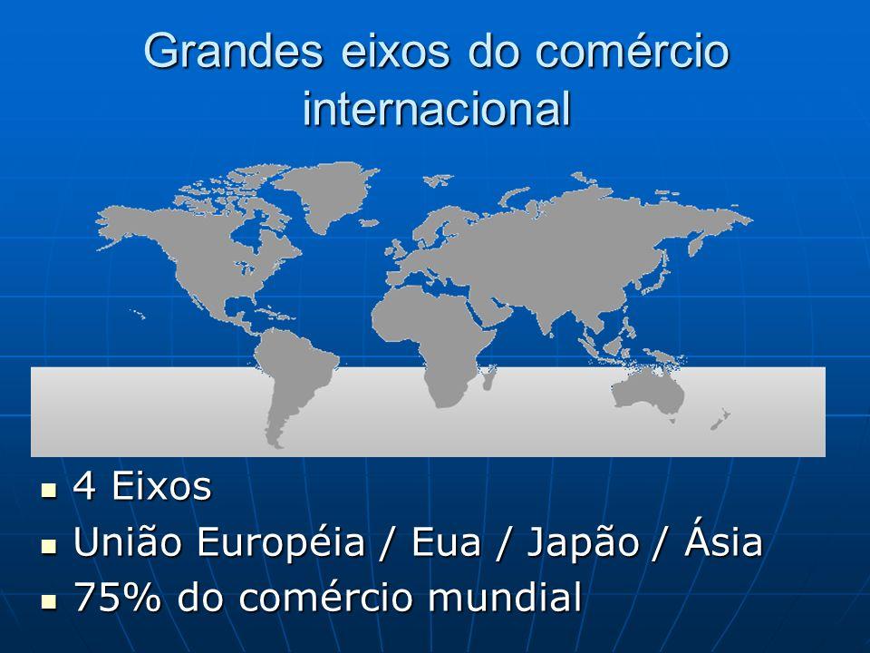 Grandes eixos do comércio internacional