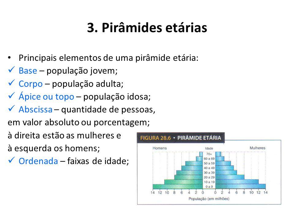 3. Pirâmides etárias Principais elementos de uma pirâmide etária: