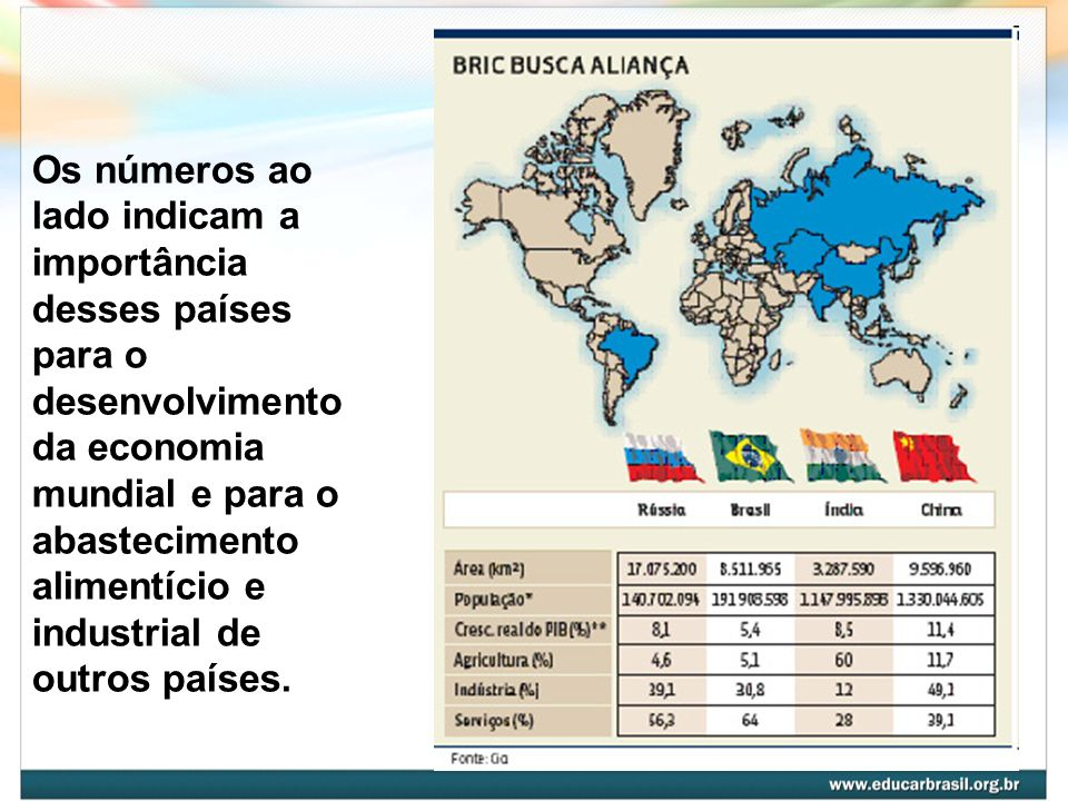 Os números ao lado indicam a importância desses países para o desenvolvimento da economia mundial e para o abastecimento alimentício e industrial de outros países.