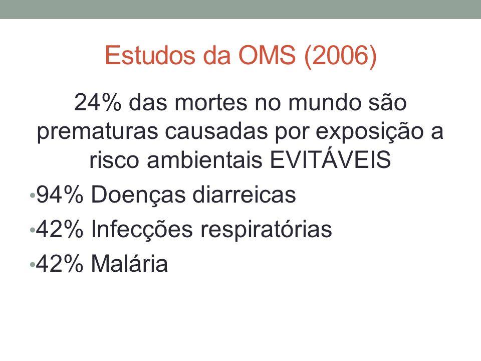 Estudos da OMS (2006) 24% das mortes no mundo são prematuras causadas por exposição a risco ambientais EVITÁVEIS.
