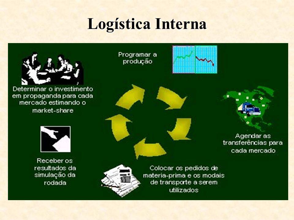 Logística Interna