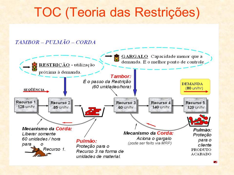 TOC (Teoria das Restrições)