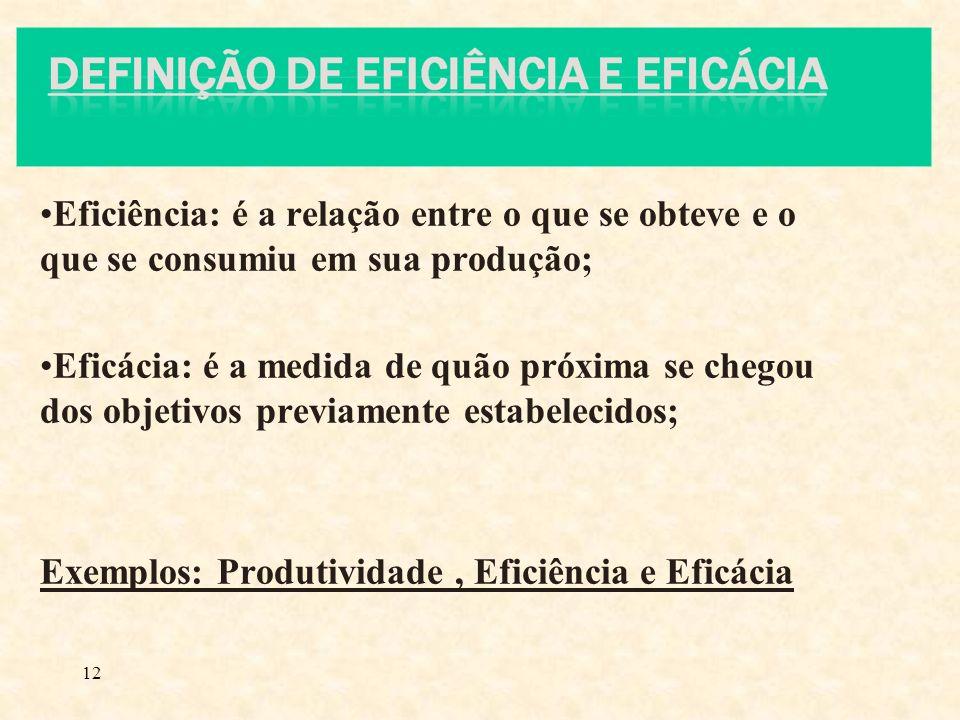 Eficiência: é a relação entre o que se obteve e o que se consumiu em sua produção;