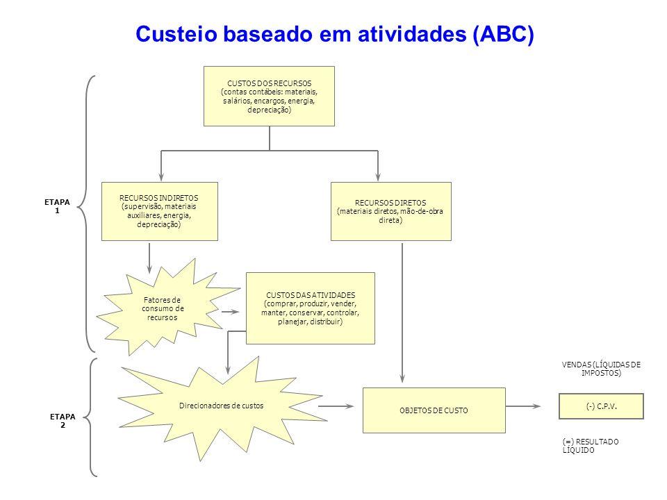 Custeio baseado em atividades (ABC)
