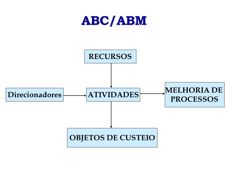ABC/ABM RECURSOS MELHORIA DE PROCESSOS Direcionadores ATIVIDADES
