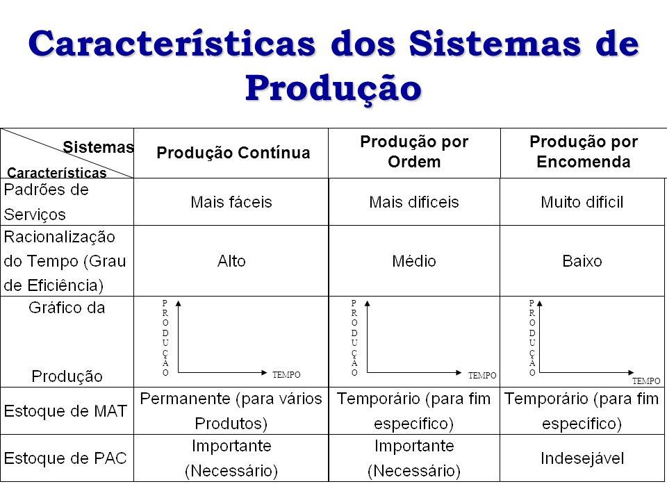 Características dos Sistemas de Produção