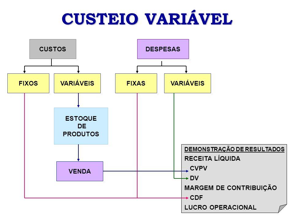 CUSTEIO VARIÁVEL CUSTOS DESPESAS FIXOS VARIÁVEIS FIXAS VARIÁVEIS