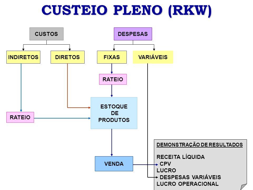 CUSTEIO PLENO (RKW) CUSTOS DESPESAS INDIRETOS DIRETOS FIXAS VARIÁVEIS