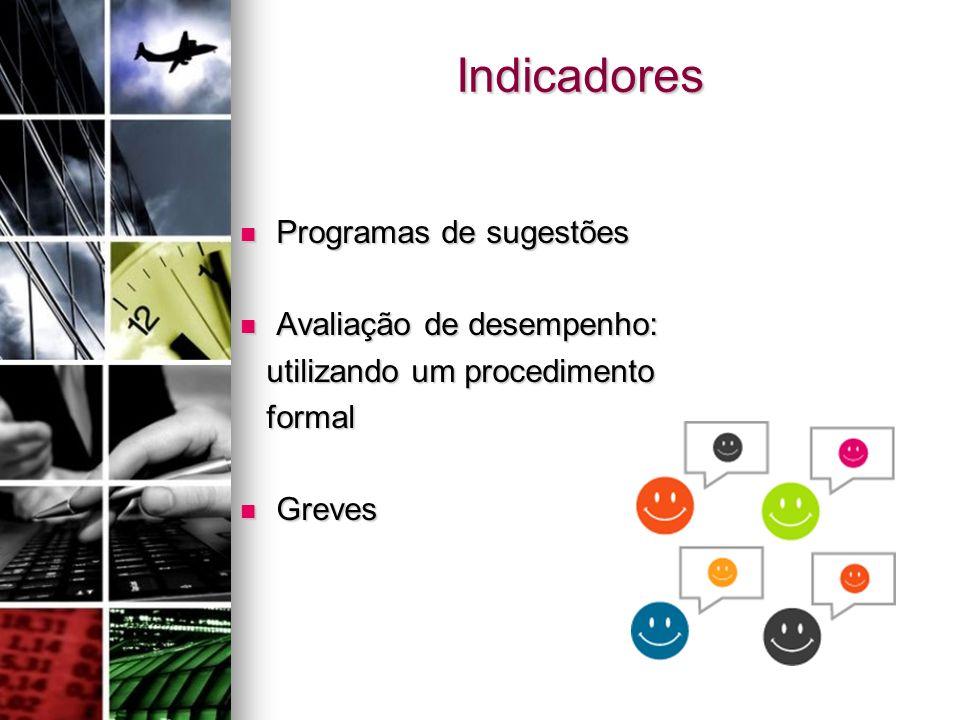 Indicadores Programas de sugestões Avaliação de desempenho: