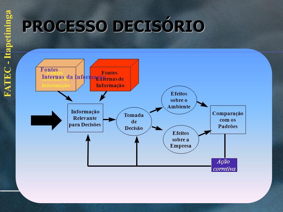 PROCESSO DECISÓRIO Fontes Internas da Informação Ação corretiva Fontes