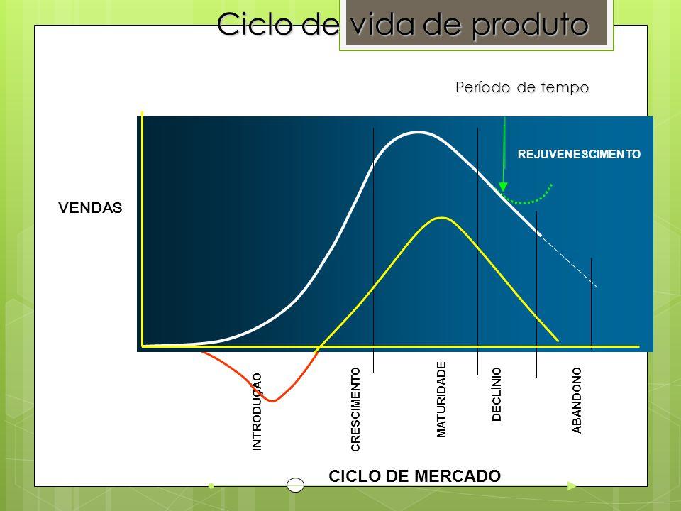 Ciclo de vida de produto Período de tempo