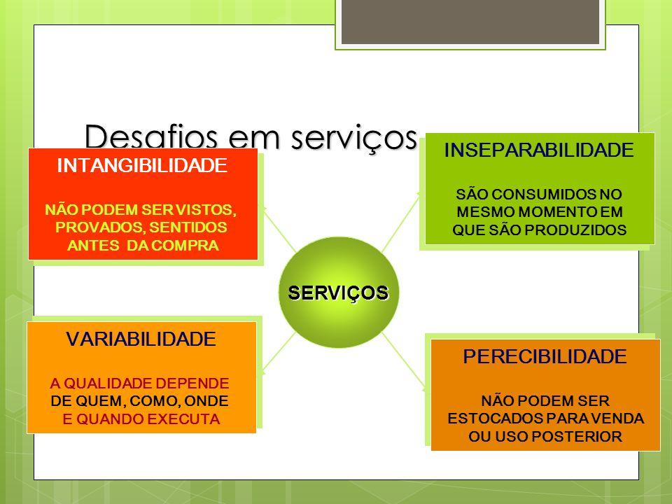 Desafios em serviços INSEPARABILIDADE INTANGIBILIDADE SERVIÇOS