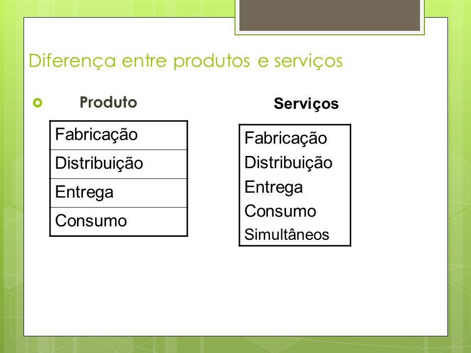 Diferença entre produtos e serviços