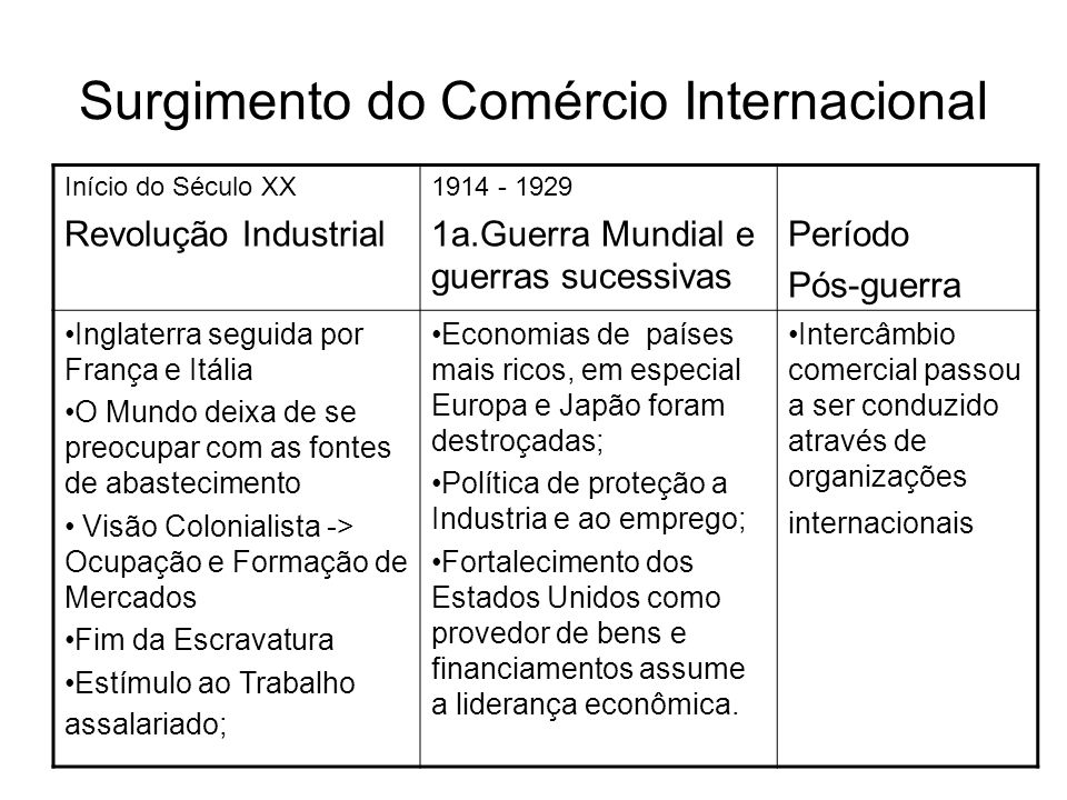 Surgimento do Comércio Internacional