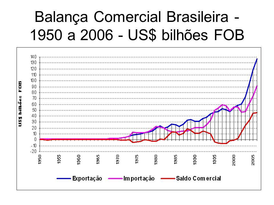 Balança Comercial Brasileira - 1950 a 2006 - US$ bilhões FOB