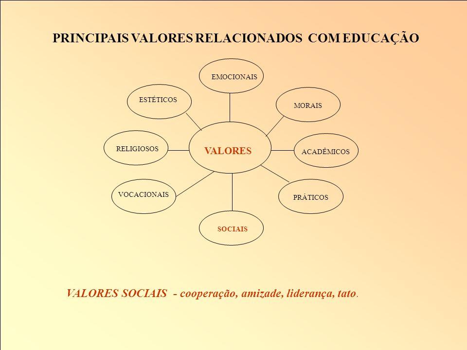 PRINCIPAIS VALORES RELACIONADOS COM EDUCAÇÃO