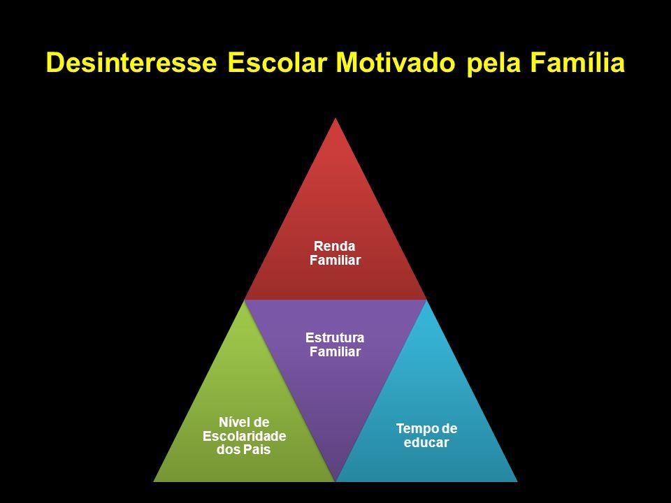 Desinteresse Escolar Motivado pela Família