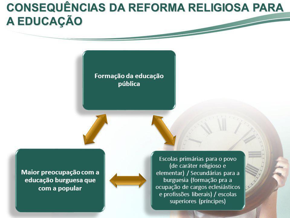CONSEQUÊNCIAS DA REFORMA RELIGIOSA PARA A EDUCAÇÃO